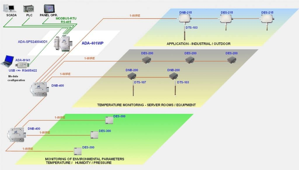 Schema - Applicazione Gateway 1Wire-RS422 RS485 Modbus