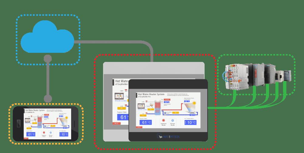 Terminali operatore Touch screen Weintek