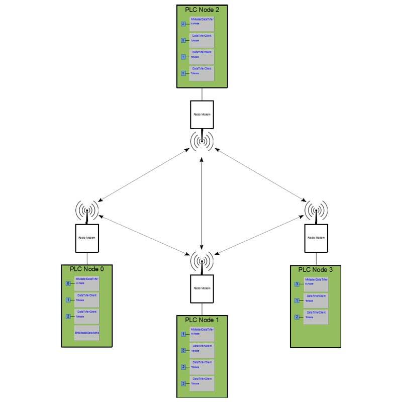 Schema - Applicazione Multi Master Data Transfer