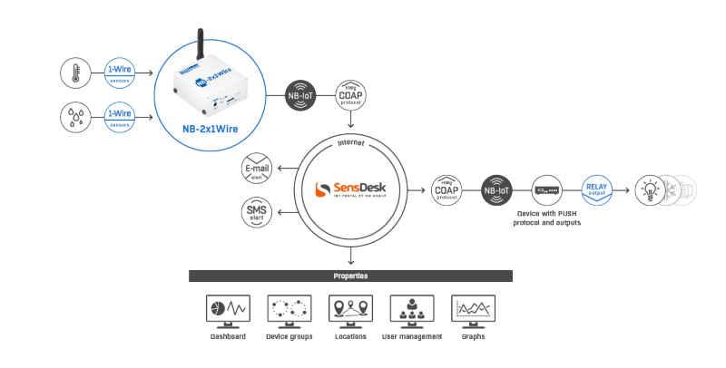 Schema - Applicazione monitoraggio NB-IoT con NB-2x1-Wire