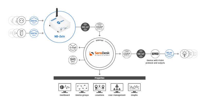 Schema - Applicazione monitoraggio NB-IoT con NB-2xDI