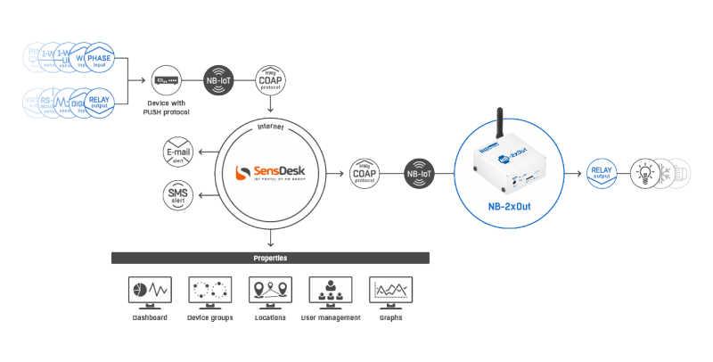 Schema - Applicazione monitoraggio NB-IoT con NB-2xOut