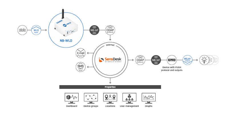 Schema - Applicazione monitoraggio NB-IoT con NB-WLD