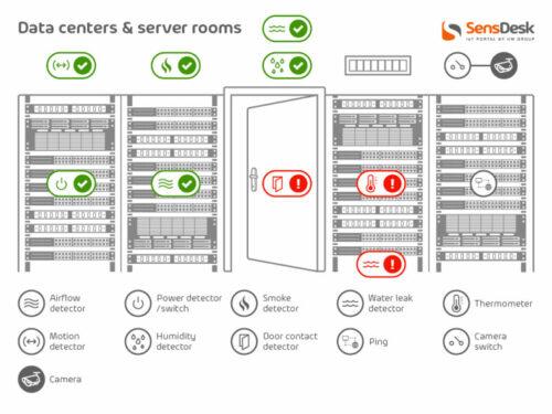 Applicazione - Data Center e Server Rooms SensDesk