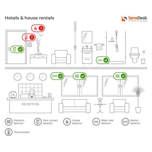 Applicazione - Affitto case/Hotel SensDesk
