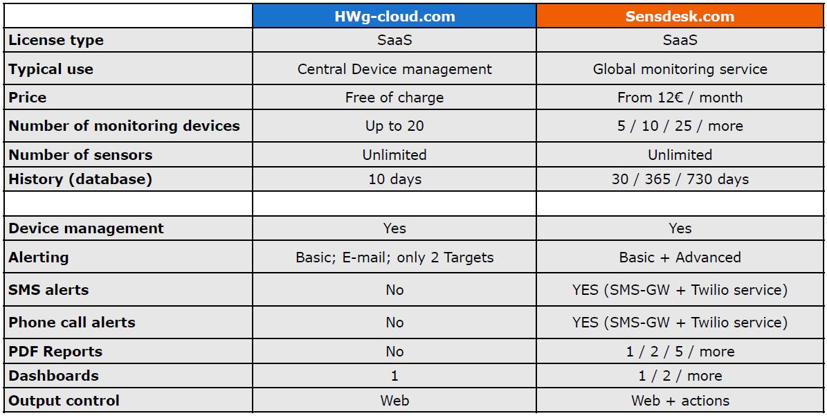 SensDesk vs HWg-cloud